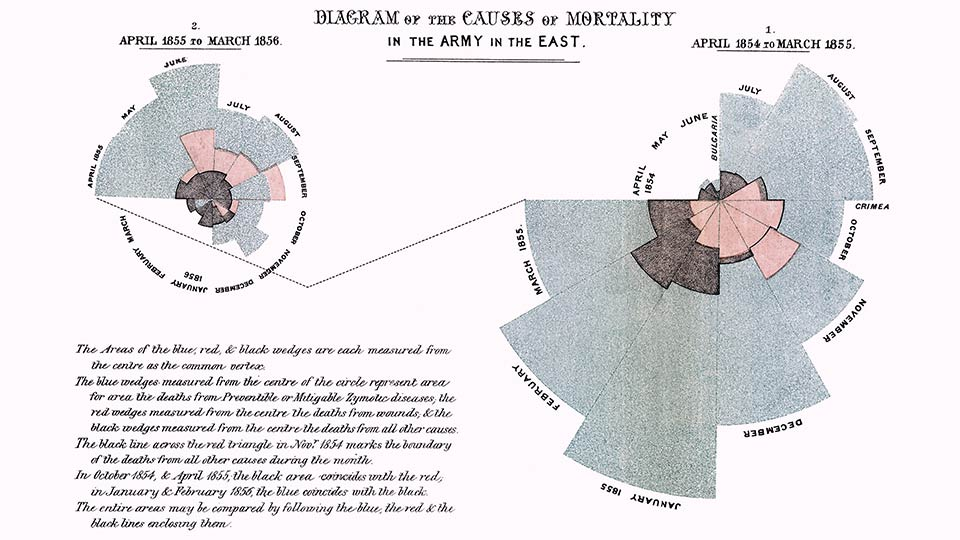 Polar-Diagramm von Florence Nightingale