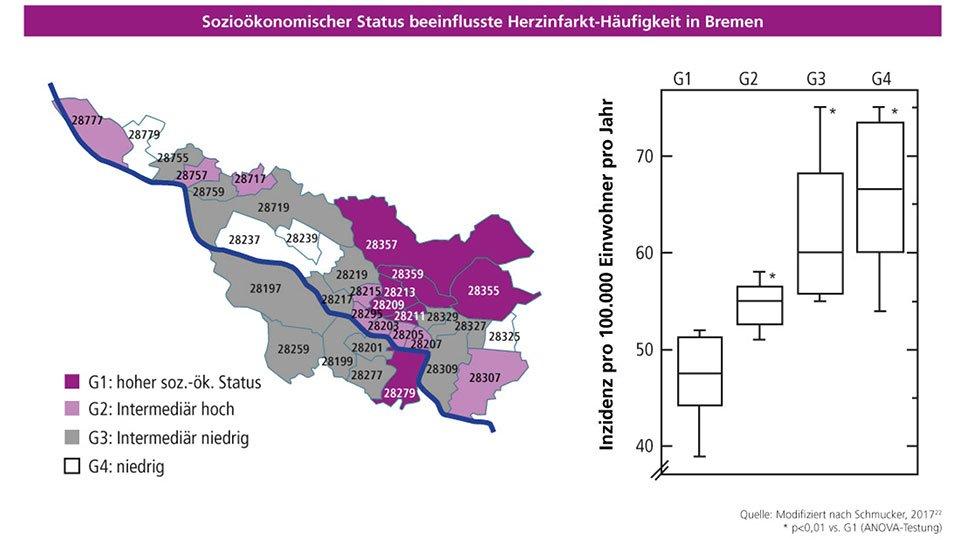 Zusammenhang zwischen sozioökonomischem Status und Häufigkeit von ST-Hebungs-Myokardinfarkten (STEMIs) in der Region Bremen (S. 224 im Herzbericht 2018).